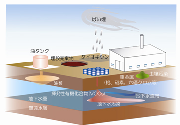 地下水 汚染